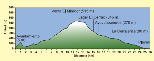 Malaga hoogteprofiel wandeling PR-A-119