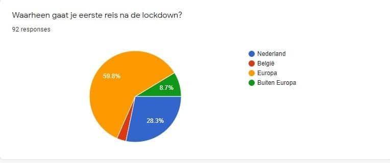 waar naar toe na lockdown